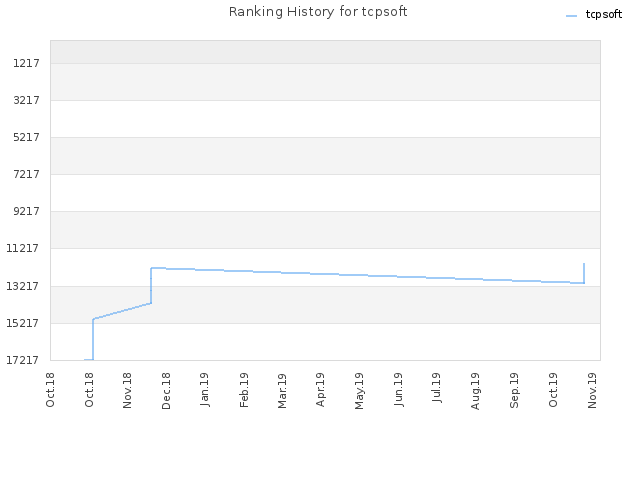 Ranking History for tcpsoft
