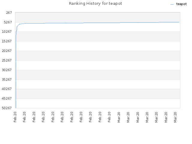 Ranking History for teapot