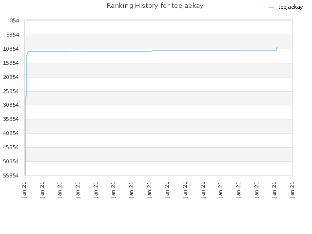 Ranking History for teejaekay