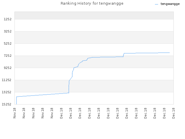 Ranking History for tengwangge