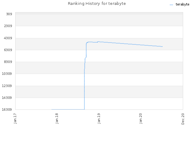 Ranking History for terabyte