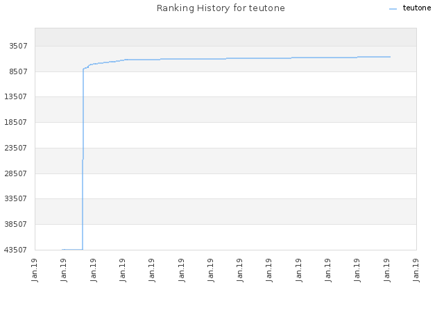 Ranking History for teutone