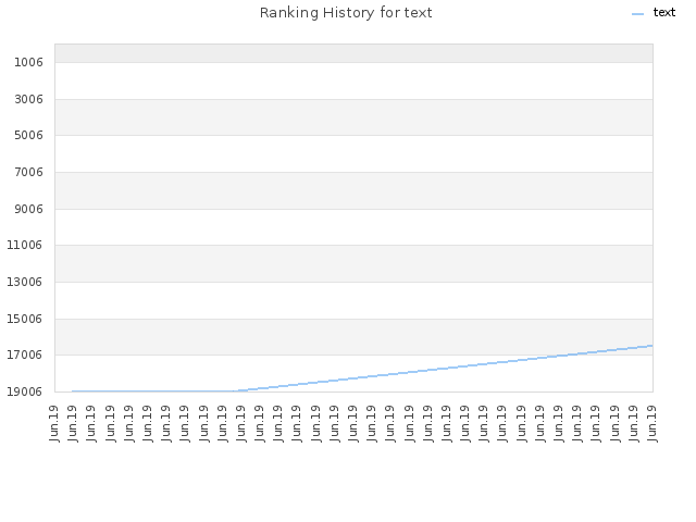 Ranking History for text
