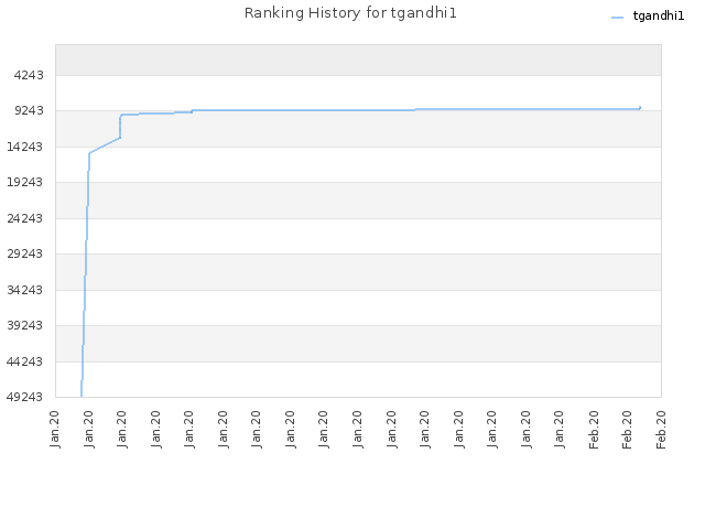 Ranking History for tgandhi1