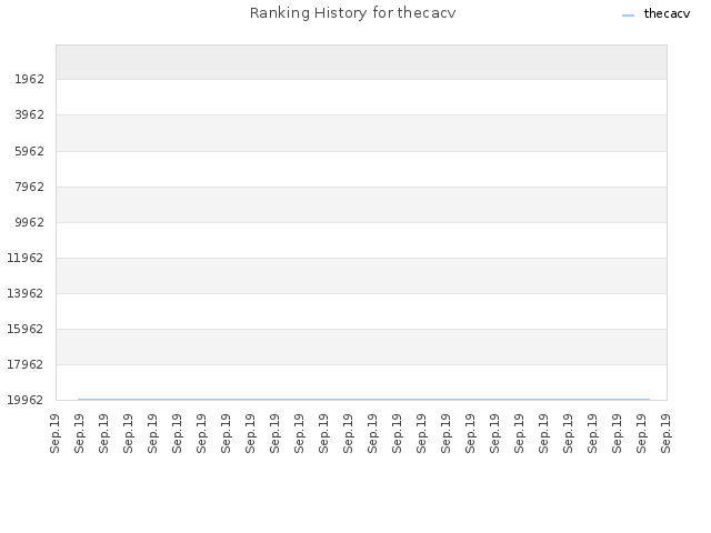 Ranking History for thecacv
