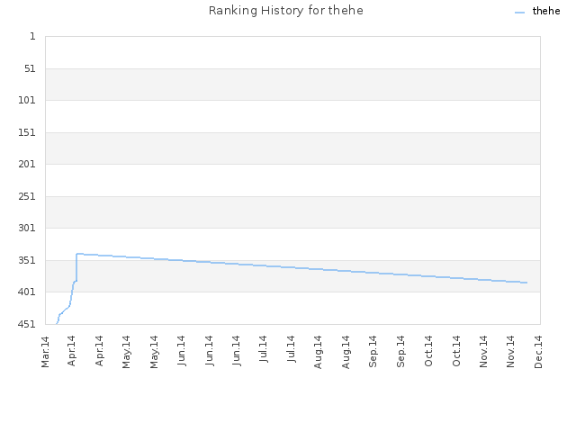 Ranking History for thehe