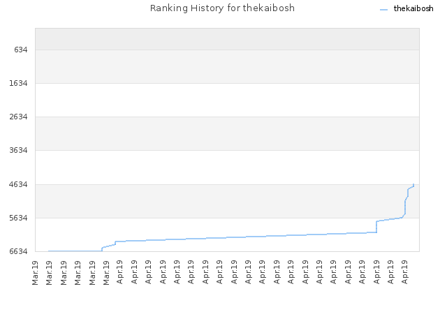 Ranking History for thekaibosh