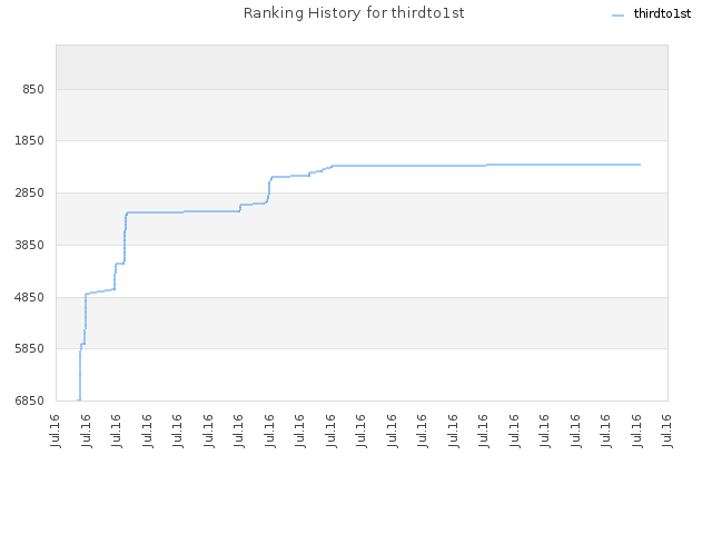 Ranking History for thirdto1st