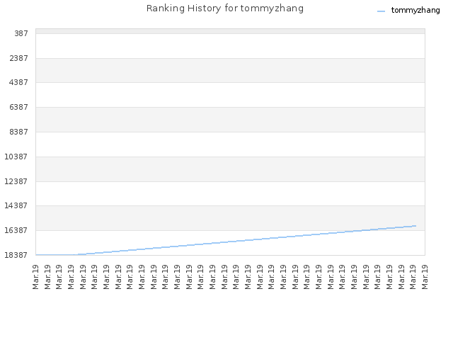 Ranking History for tommyzhang