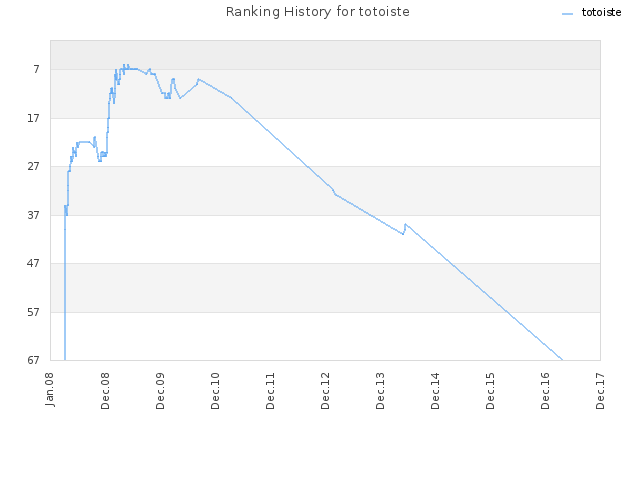 Ranking History for totoiste
