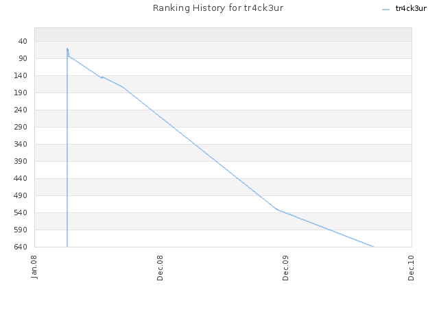 Ranking History for tr4ck3ur