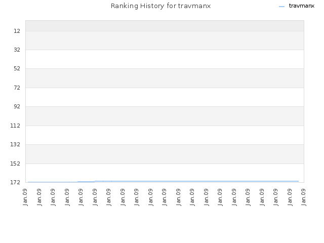 Ranking History for travmanx