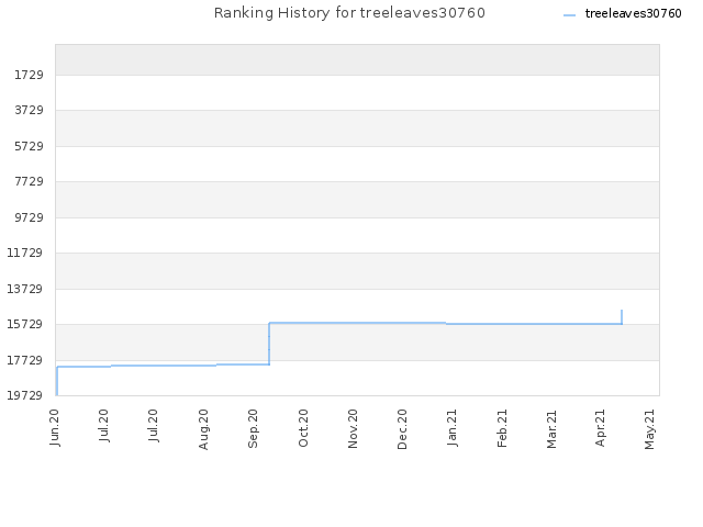Ranking History for treeleaves30760