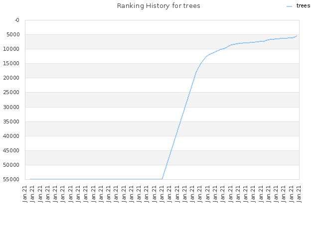 Ranking History for trees