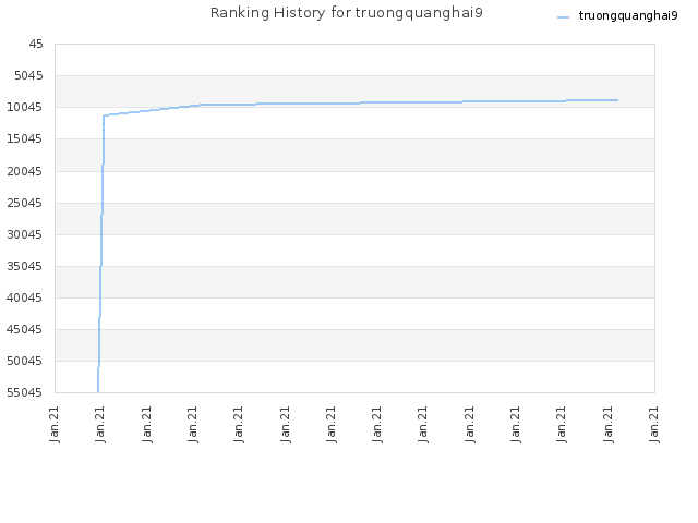 Ranking History for truongquanghai9