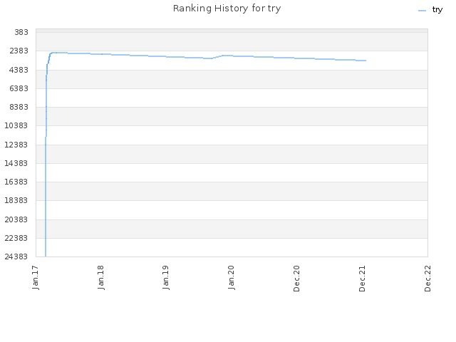 Ranking History for try