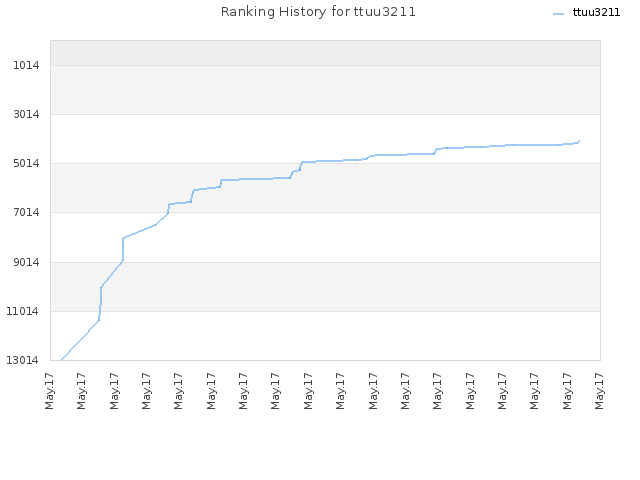 Ranking History for ttuu3211