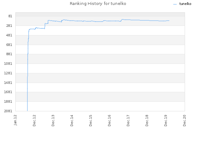 Ranking History for tunelko