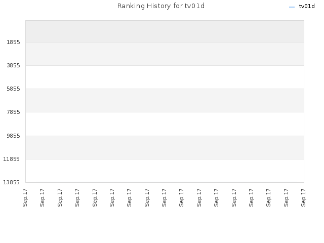 Ranking History for tv01d