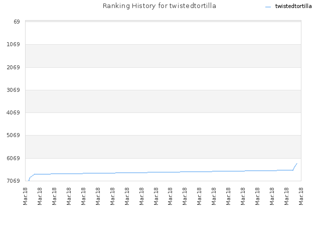 Ranking History for twistedtortilla