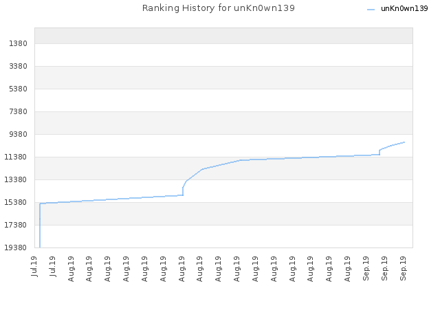 Ranking History for unKn0wn139