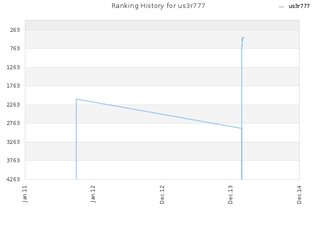 Ranking History for us3r777