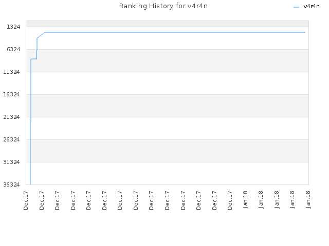 Ranking History for v4r4n