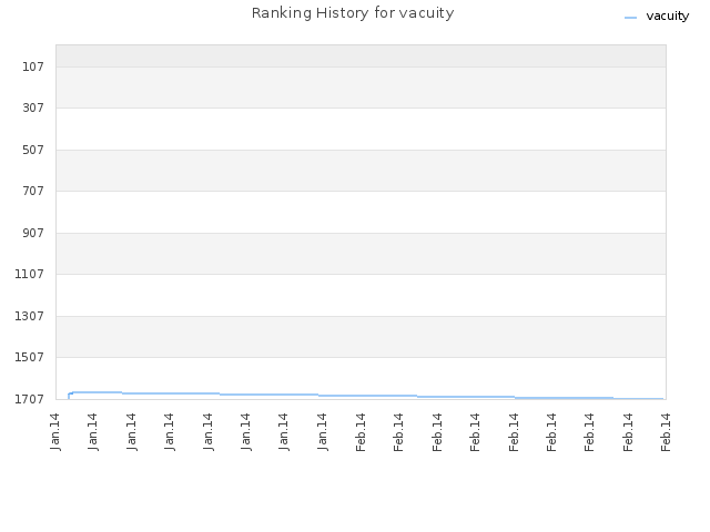 Ranking History for vacuity