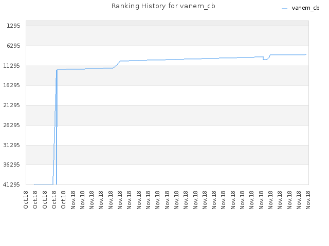 Ranking History for vanem_cb
