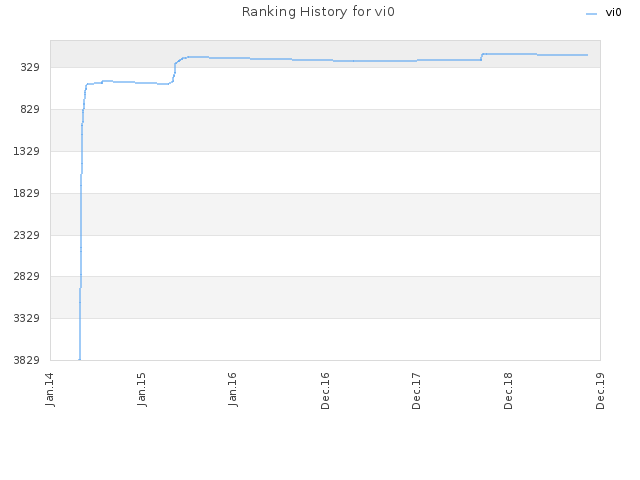 Ranking History for vi0