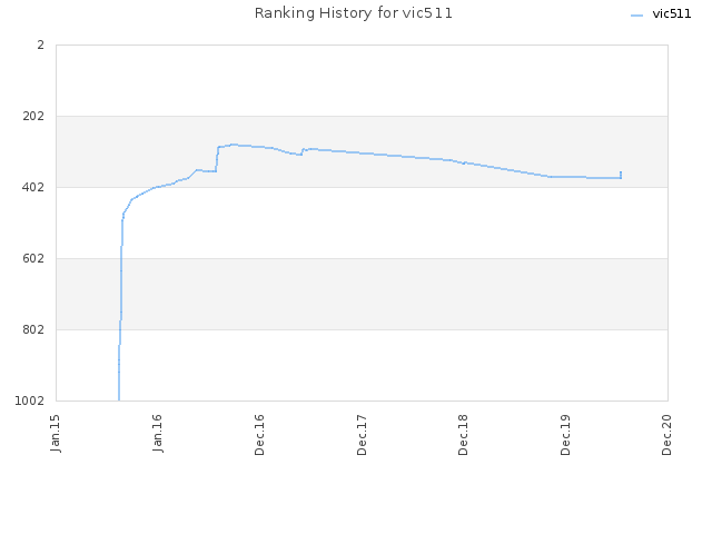 Ranking History for vic511