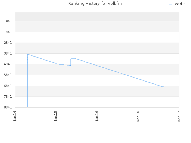 Ranking History for volkfm