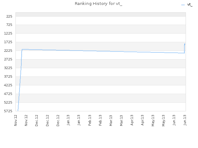 Ranking History for vt_