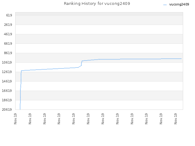 Ranking History for vucong2409