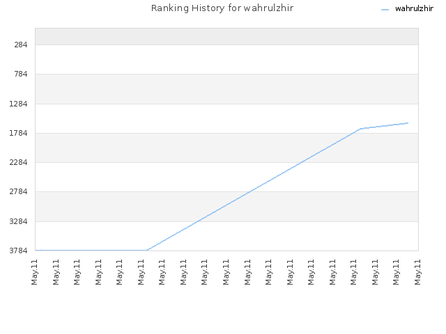 Ranking History for wahrulzhir