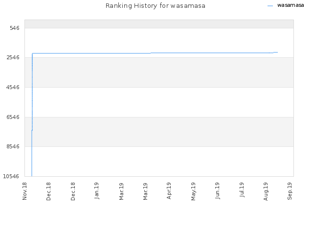 Ranking History for wasamasa