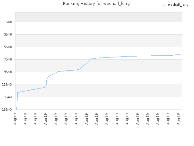 Ranking History for wechall_leng