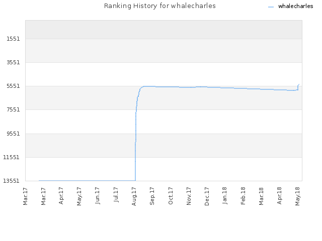 Ranking History for whalecharles