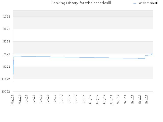 Ranking History for whalecharleslll