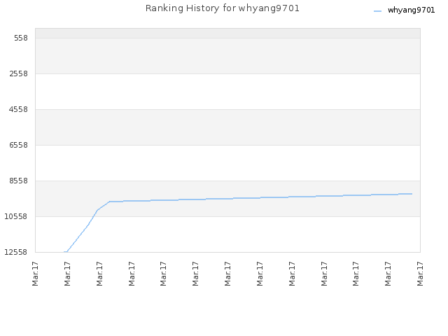 Ranking History for whyang9701