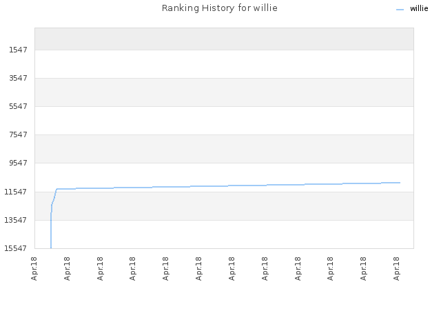 Ranking History for willie
