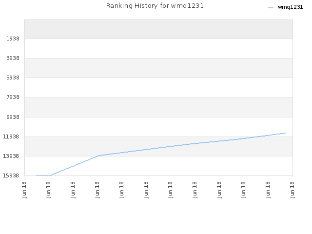 Ranking History for wmq1231