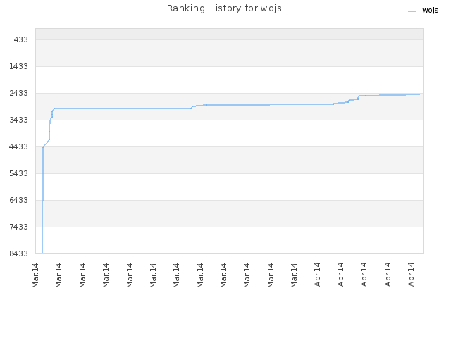 Ranking History for wojs