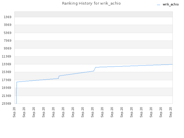 Ranking History for wrik_achio