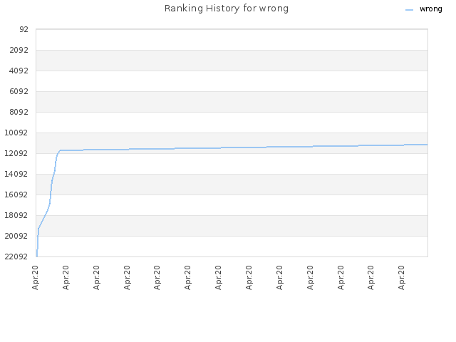 Ranking History for wrong
