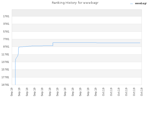 Ranking History for wwwbagr
