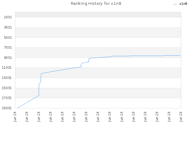 Ranking History for x1n8