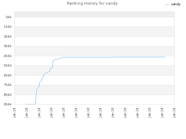 Ranking History for xandy
