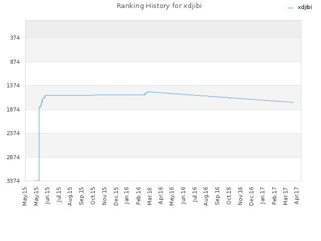 Ranking History for xdjibi