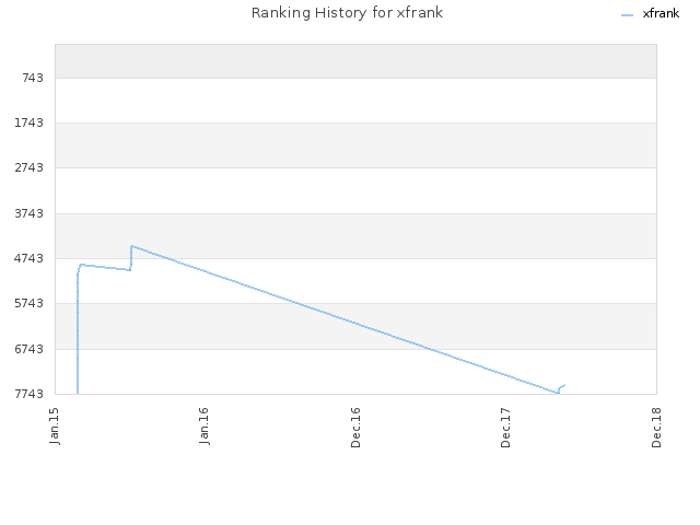 Ranking History for xfrank